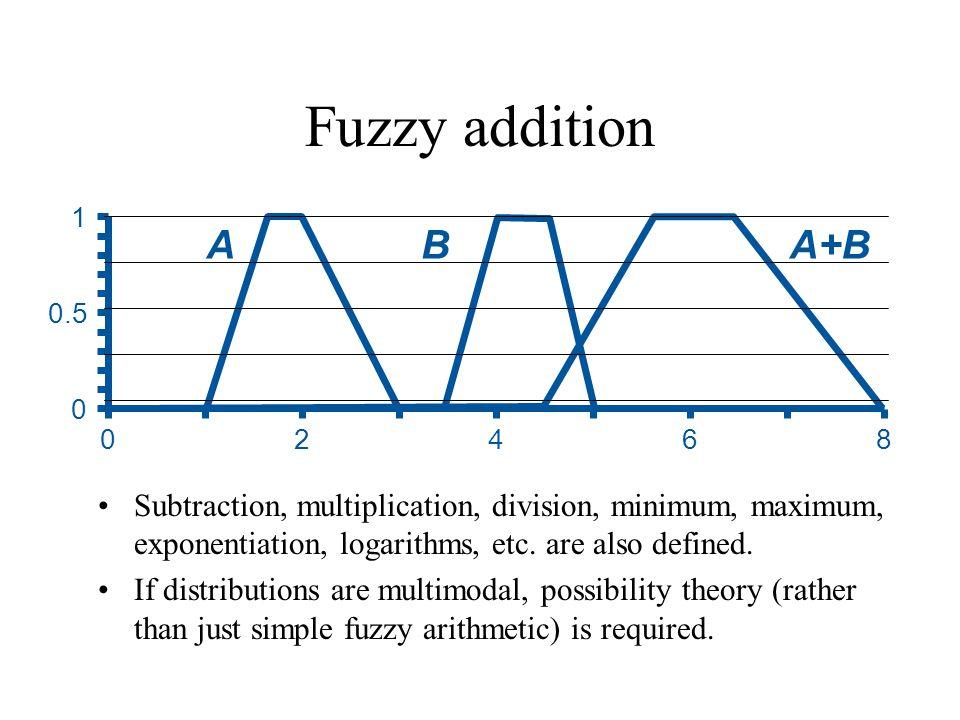 Fuzzy addition Subtraction, multiplication, division, minimum, maximum, exponentiation, logarithms, etc.