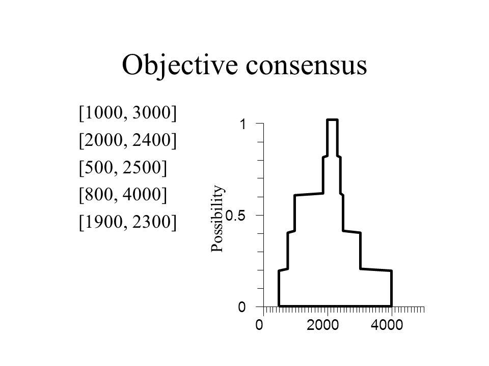 Objective consensus [1000, 3000] [2000, 2400] [500, 2500] [800, 4000] [1900, 2300] Possibility 020004000 0 0.5 1