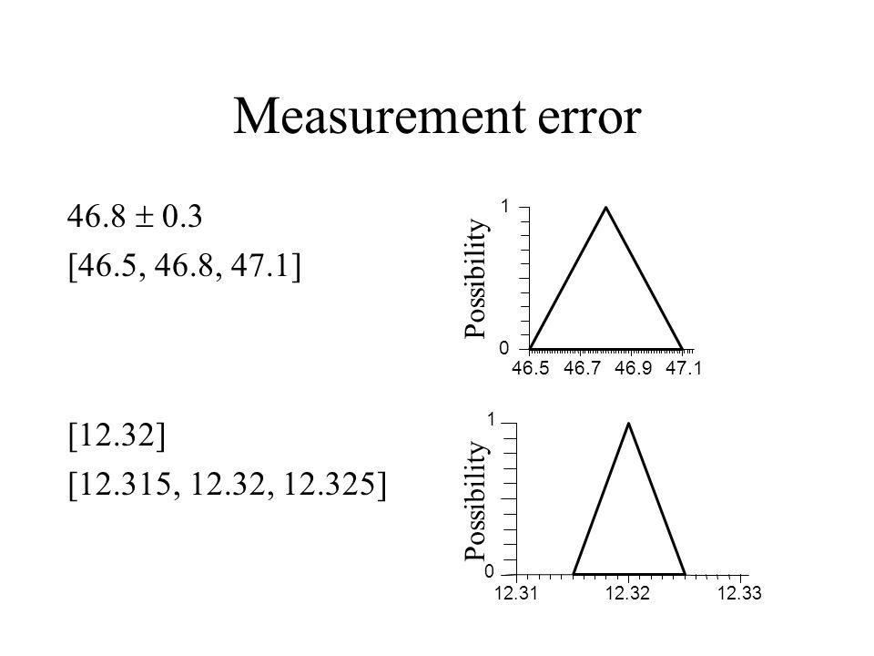 Measurement error 46.8  0.3 [46.5, 46.8, 47.1] [12.32] [12.315, 12.32, 12.325] 46.546.746.947.1 0 1 Possibility 12.3112.3212.33 0 1 Possibility
