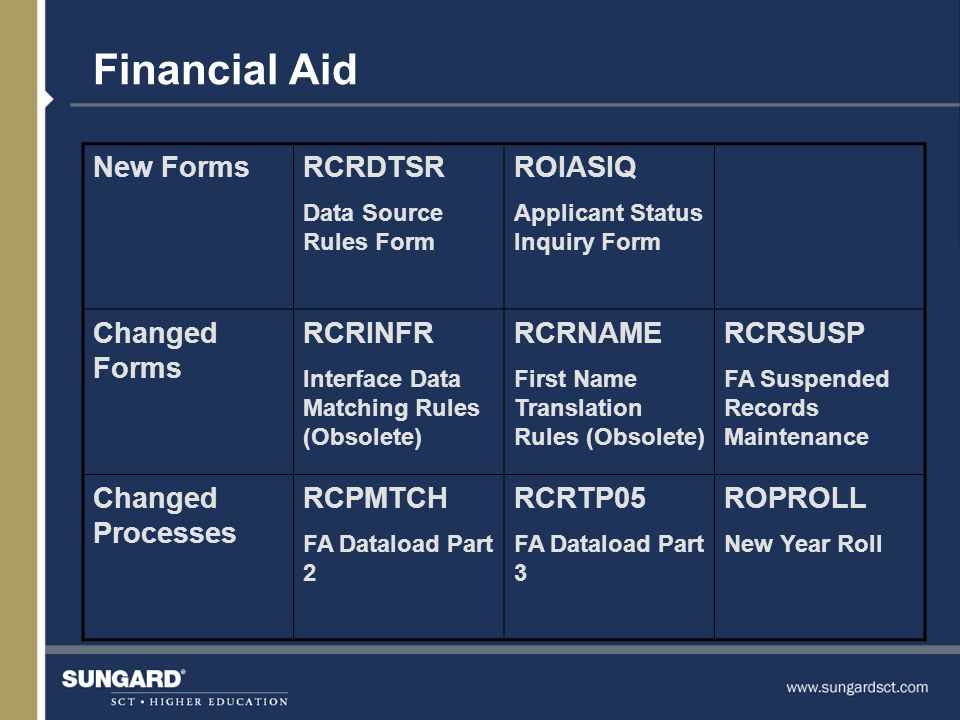 Financial Aid New FormsRCRDTSR Data Source Rules Form ROIASIQ Applicant Status Inquiry Form Changed Forms RCRINFR Interface Data Matching Rules (Obsolete) RCRNAME First Name Translation Rules (Obsolete) RCRSUSP FA Suspended Records Maintenance Changed Processes RCPMTCH FA Dataload Part 2 RCRTP05 FA Dataload Part 3 ROPROLL New Year Roll