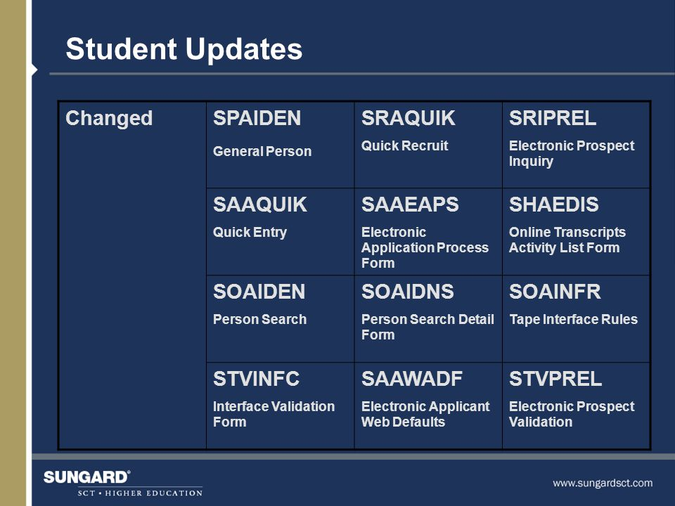 Student Updates ChangedSPAIDEN General Person SRAQUIK Quick Recruit SRIPREL Electronic Prospect Inquiry SAAQUIK Quick Entry SAAEAPS Electronic Application Process Form SHAEDIS Online Transcripts Activity List Form SOAIDEN Person Search SOAIDNS Person Search Detail Form SOAINFR Tape Interface Rules STVINFC Interface Validation Form SAAWADF Electronic Applicant Web Defaults STVPREL Electronic Prospect Validation