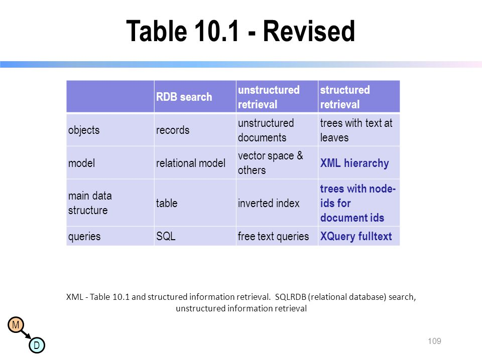 M D Table 10.1 - Revised RDB search unstructured retrieval structured retrieval objectsrecords unstructured documents trees with text at leaves modelr