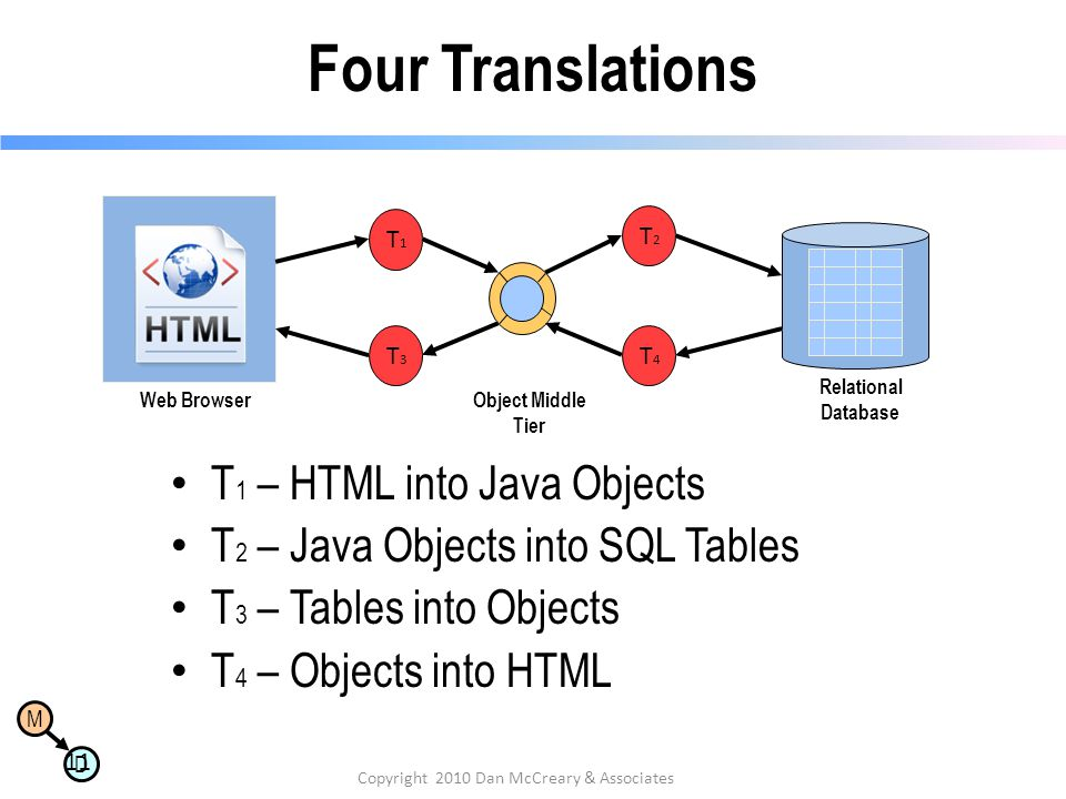 M D Four Translations 11 Copyright 2010 Dan McCreary & Associates T 1 – HTML into Java Objects T 2 – Java Objects into SQL Tables T 3 – Tables into Objects T 4 – Objects into HTML T1T1 T4T4 T2T2 T3T3 Object Middle Tier Relational Database Web Browser