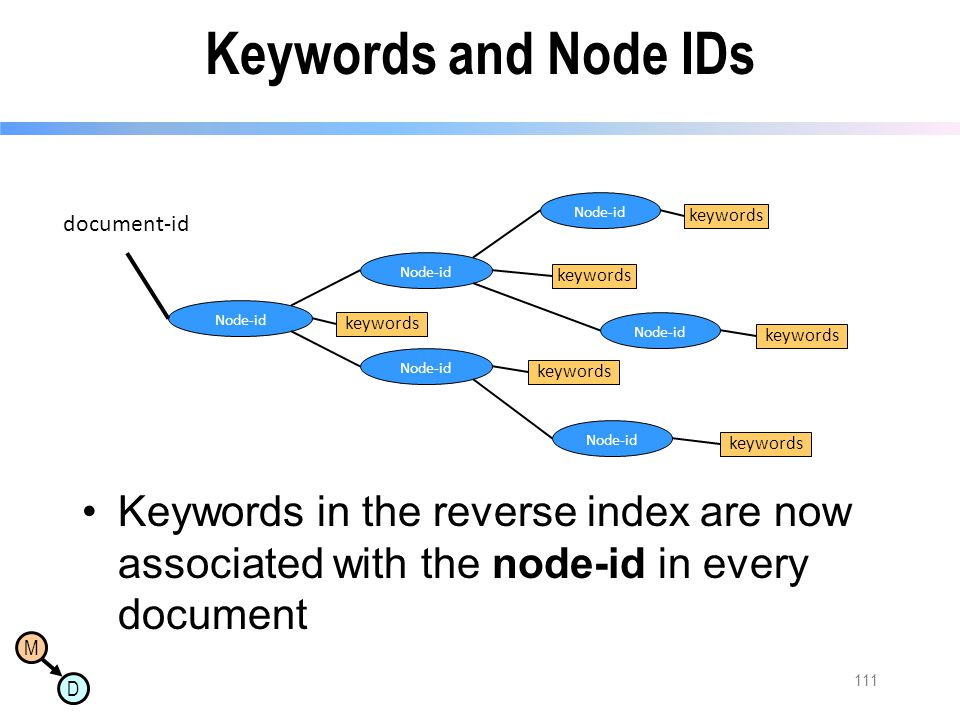 M D Keywords and Node IDs Keywords in the reverse index are now associated with the node-id in every document 111 Node-id keywords document-id