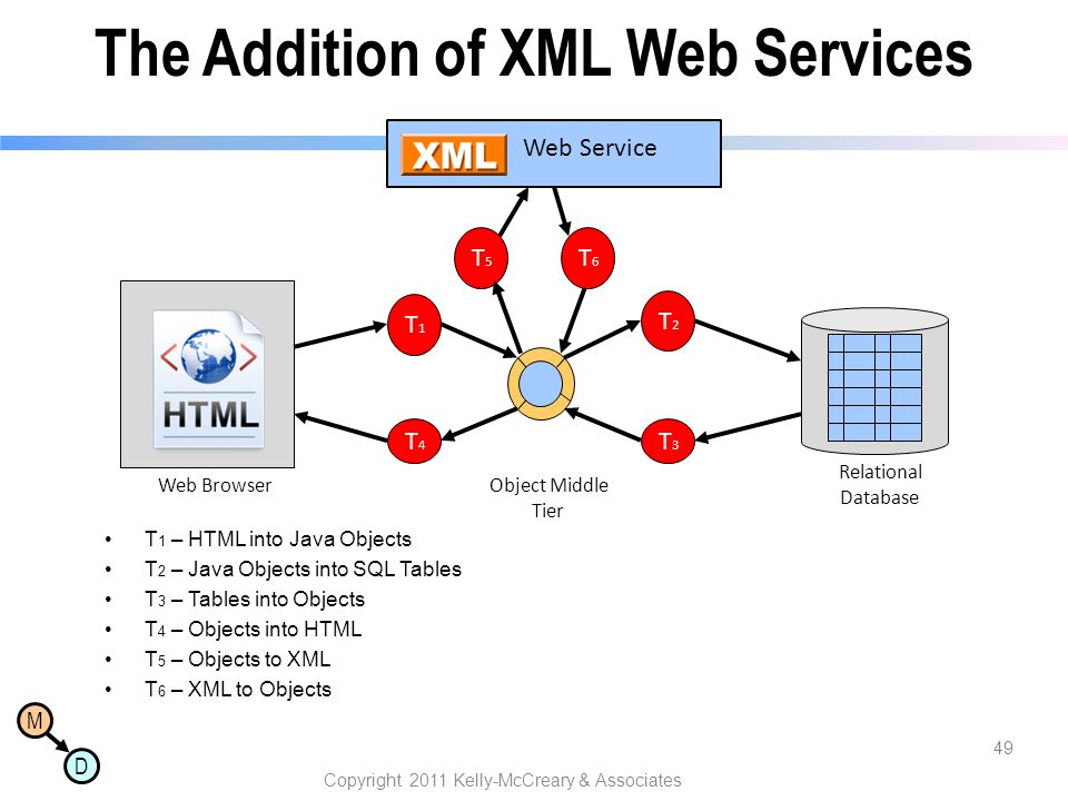 M D The Addition of XML Web Services T 1 – HTML into Java Objects T 2 – Java Objects into SQL Tables T 3 – Tables into Objects T 4 – Objects into HTML