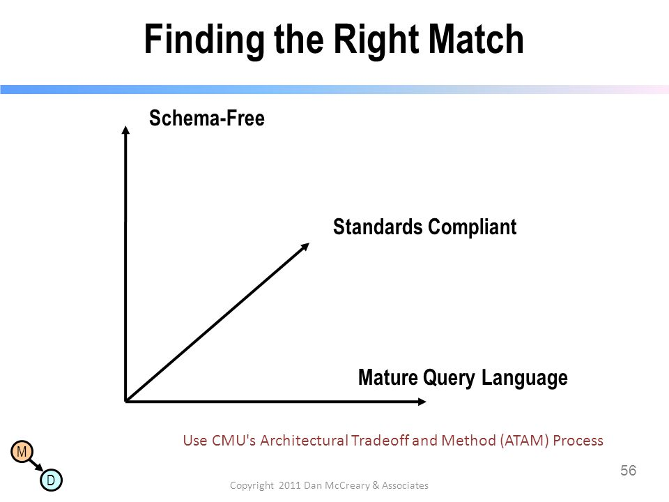 M D Finding the Right Match 56 Copyright 2011 Dan McCreary & Associates Schema-Free Mature Query Language Standards Compliant Use CMU's Architectural