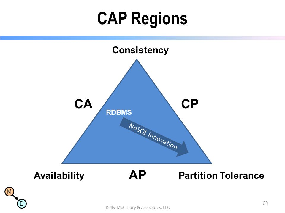 M D CAP Regions Consistency AvailabilityPartition Tolerance 63 Kelly-McCreary & Associates, LLC CP AP CA NoSQL Innovation RDBMS