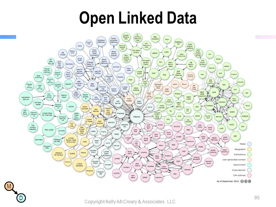 M D Open Linked Data Copyright Kelly-McCreary & Associates, LLC 95