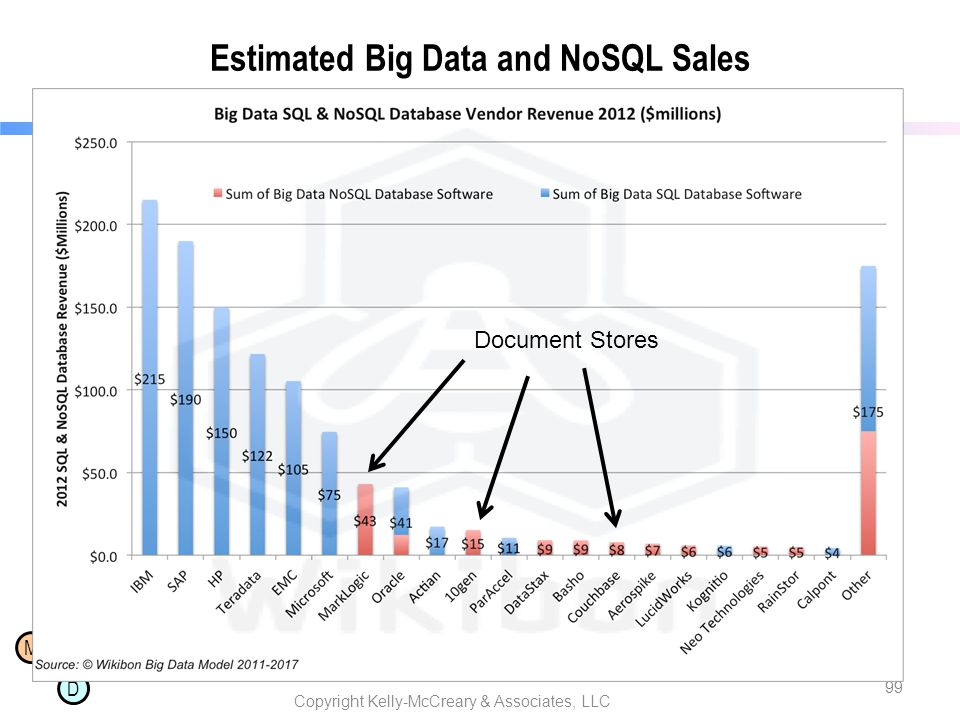 M D Estimated Big Data and NoSQL Sales Copyright Kelly-McCreary & Associates, LLC 99 Document Stores