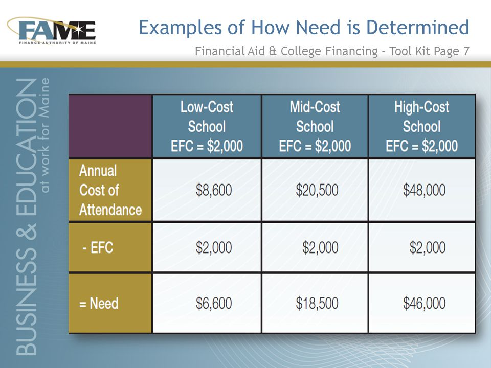 Examples of How Need is Determined Financial Aid & College Financing – Tool Kit Page 7