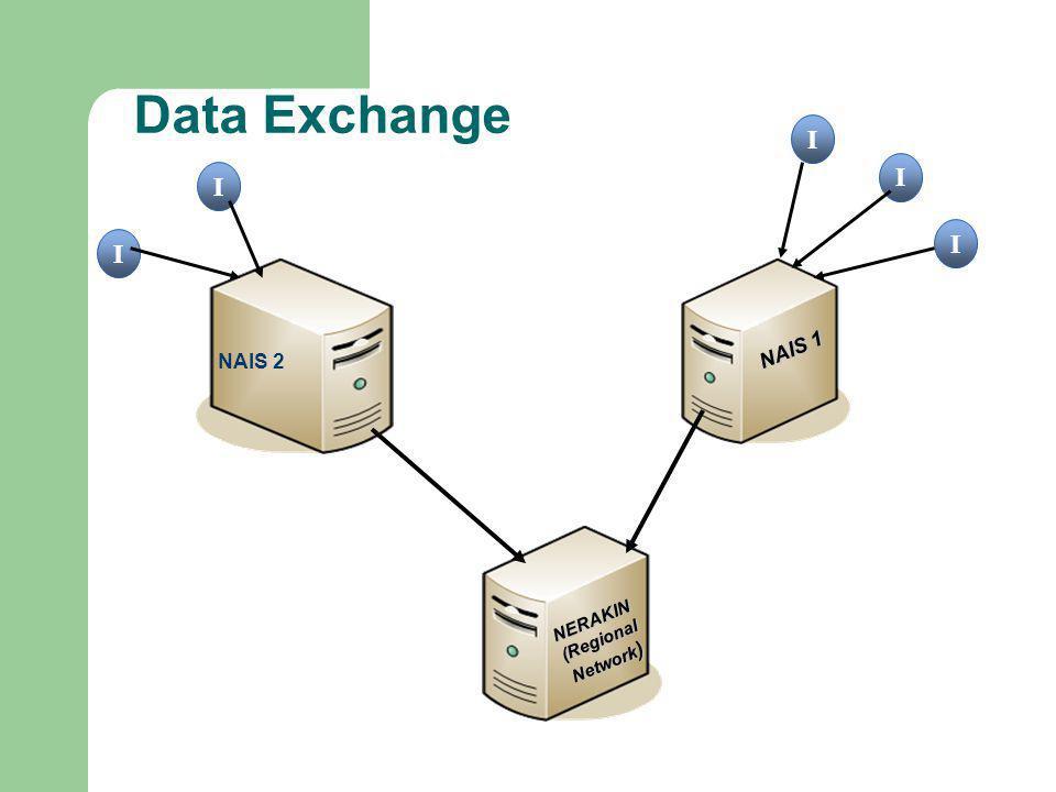 Data Exchange NAIS 1 I I I NAIS 2 I I NERAKIN (Regional Network )