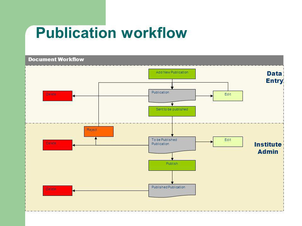 Publication workflow Add New Publication Publication Sent to be published To be Published Publication EditDelete Edit Publish Published Publication Delete Reject Data Entry Institute Admin Document Workflow