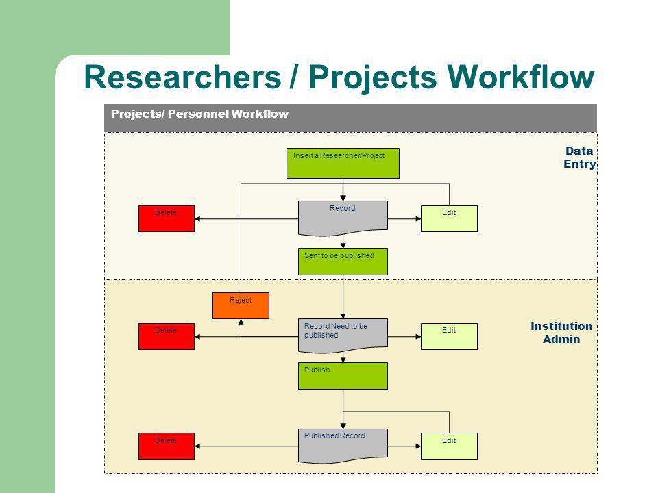 Researchers / Projects Workflow Projects/ Personnel Workflow Data Entry Institution Admin Insert a Researcher/Project Record Sent to be published Record Need to be published EditDelete Edit Publish Published Record DeleteEdit Reject