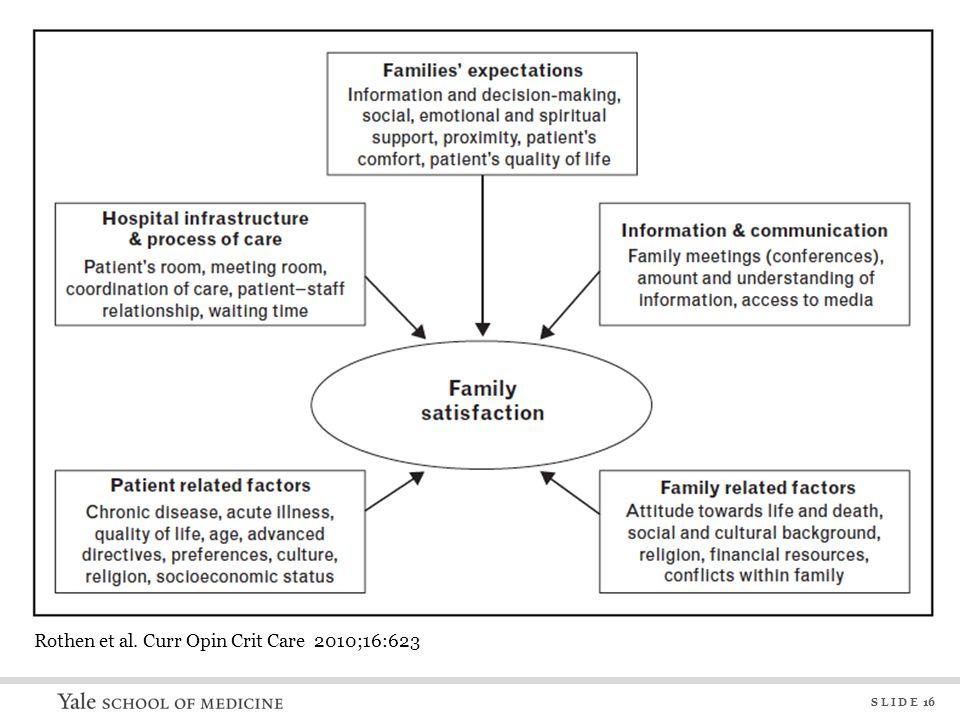 S L I D E 16 Rothen et al. Curr Opin Crit Care 2010;16:623