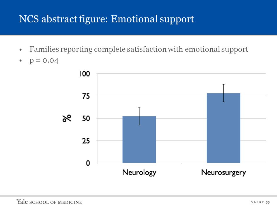 S L I D E 33 NCS abstract figure: Emotional support Families reporting complete satisfaction with emotional support p = 0.04