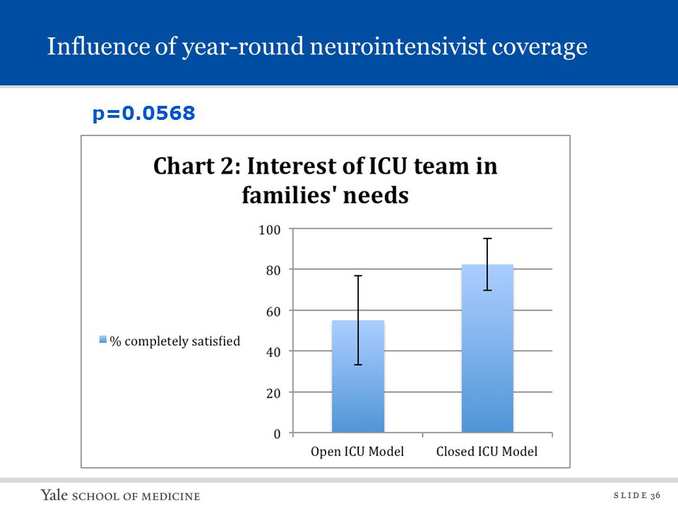 S L I D E 36 Influence of year-round neurointensivist coverage p=0.0568