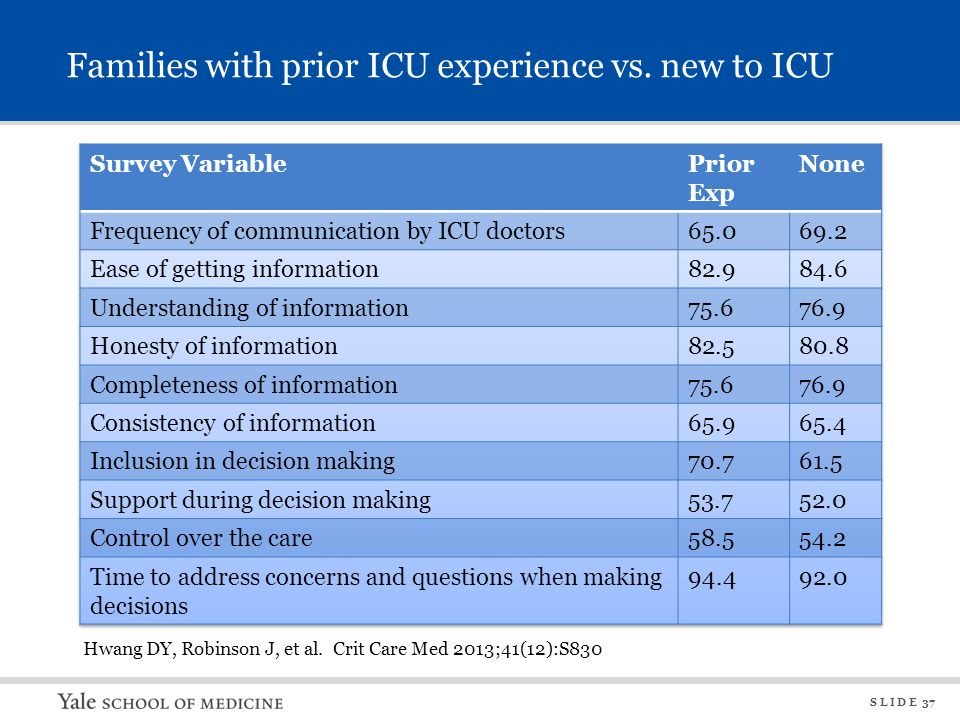 S L I D E 37 Families with prior ICU experience vs. new to ICU Hwang DY, Robinson J, et al. Crit Care Med 2013;41(12):S830