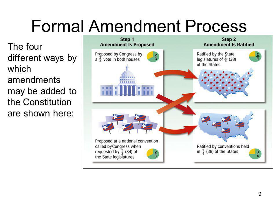 9 Formal Amendment Process The four different ways by which amendments may be added to the Constitution are shown here: