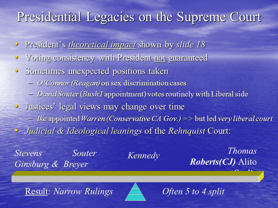 Presidential Legacies on the Supreme Court President's theoretical impact shown by slide 18 President's theoretical impact shown by slide 18 Voting consistency with President not guaranteed Voting consistency with President not guaranteed Sometimes unexpected positions taken Sometimes unexpected positions taken – O'Connor (Reagan) on sex discrimination cases – David Souter (Bush I appointment) votes routinely with Liberal side Justices' legal views may change over time Justices' legal views may change over time – Ike appointed Warren (Conservative CA Gov.) => but led very liberal court Judicial & Ideological leanings of the Rehnquist Court: Judicial & Ideological leanings of the Rehnquist Court: Stevens Souter Ginsburg & Breyer Thomas Roberts(CJ) Alito Scalia Kennedy Result: Narrow RulingsOften 5 to 4 split