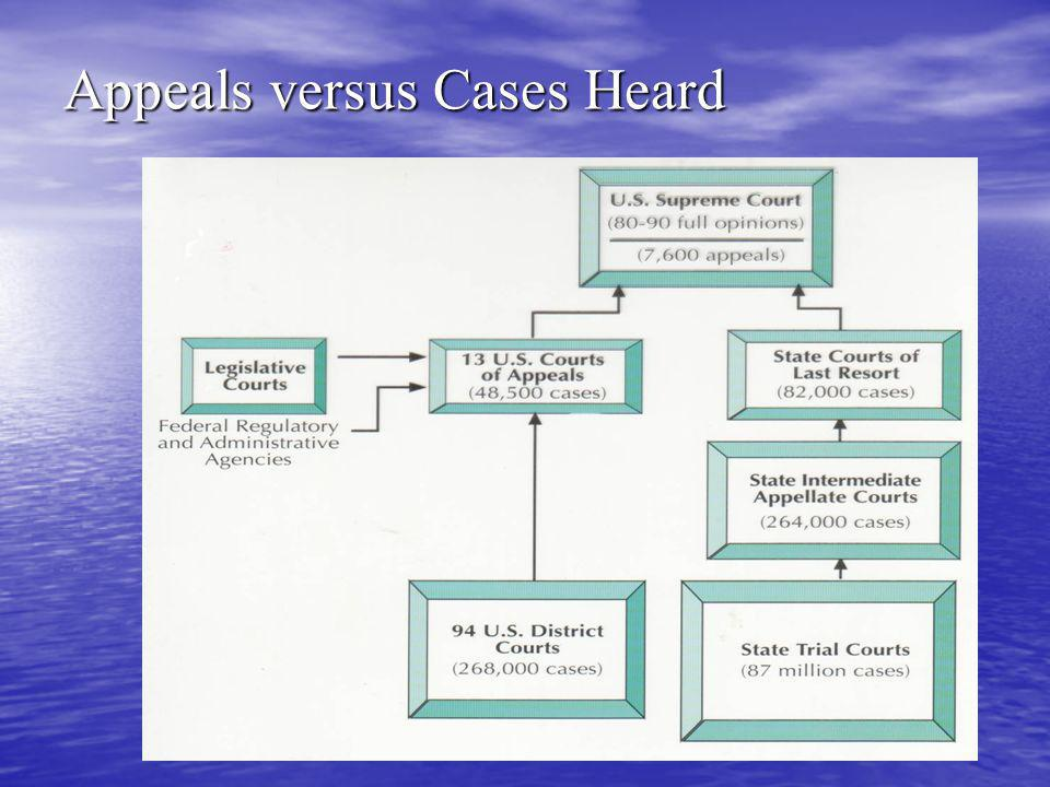Appeals versus Cases Heard