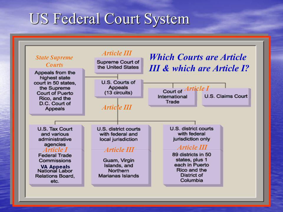 US Federal Court System Article III Article I Article III VA Appeals State Supreme Courts Which Courts are Article III & which are Article I
