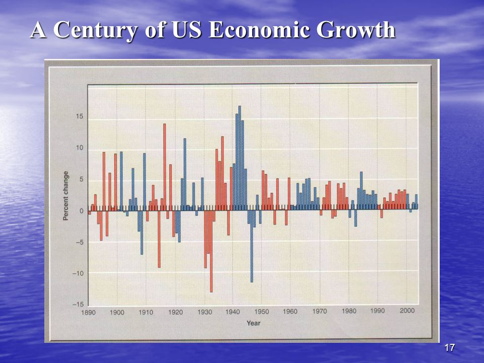 17 A Century of US Economic Growth