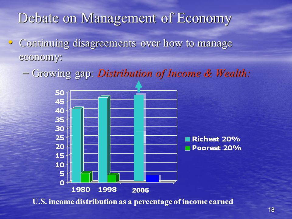 18 Debate on Management of Economy Continuing disagreements over how to manage economy: Continuing disagreements over how to manage economy: – Growing gap: Distribution of Income & Wealth: U.S.