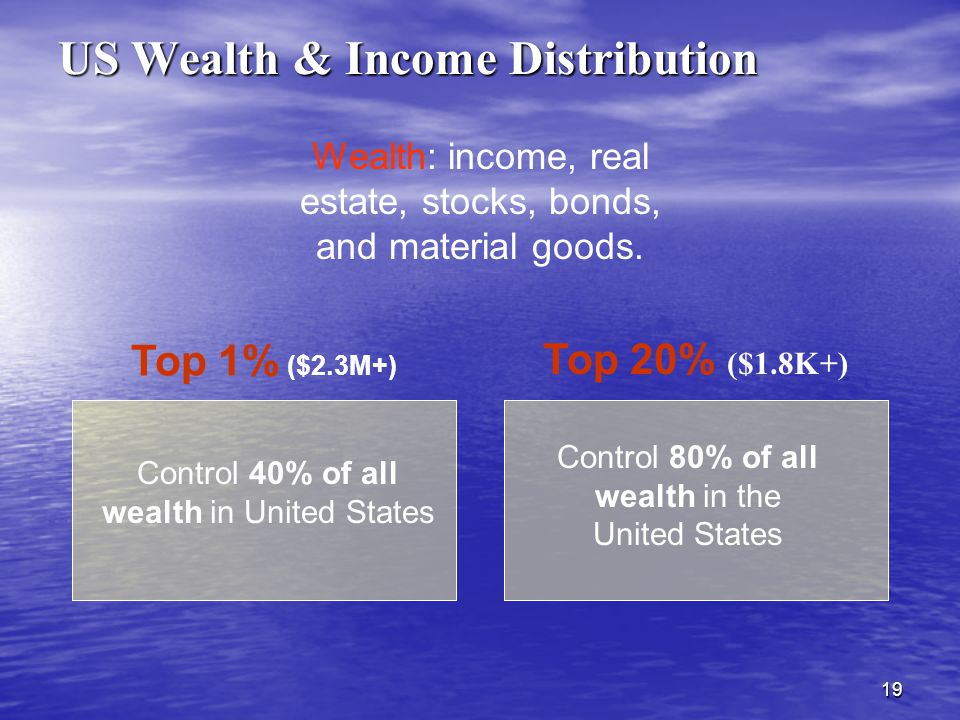 19 Wealth: income, real estate, stocks, bonds, and material goods.
