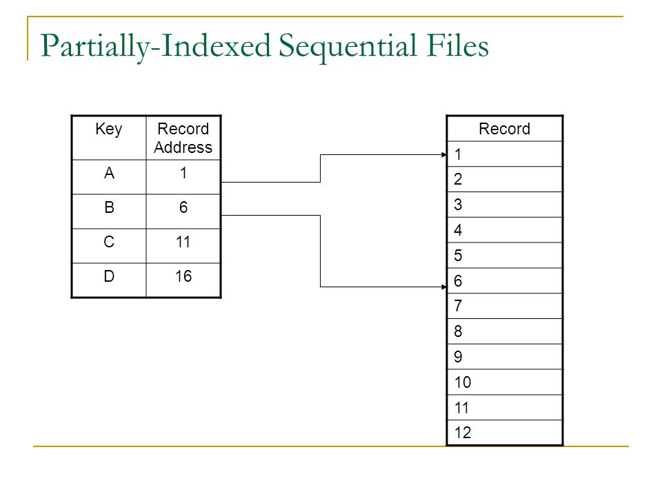 Partially-Indexed Sequential Files KeyRecord Address A1 B6 C11 D16 Record 1 2 3 4 5 6 7 8 9 10 11 12