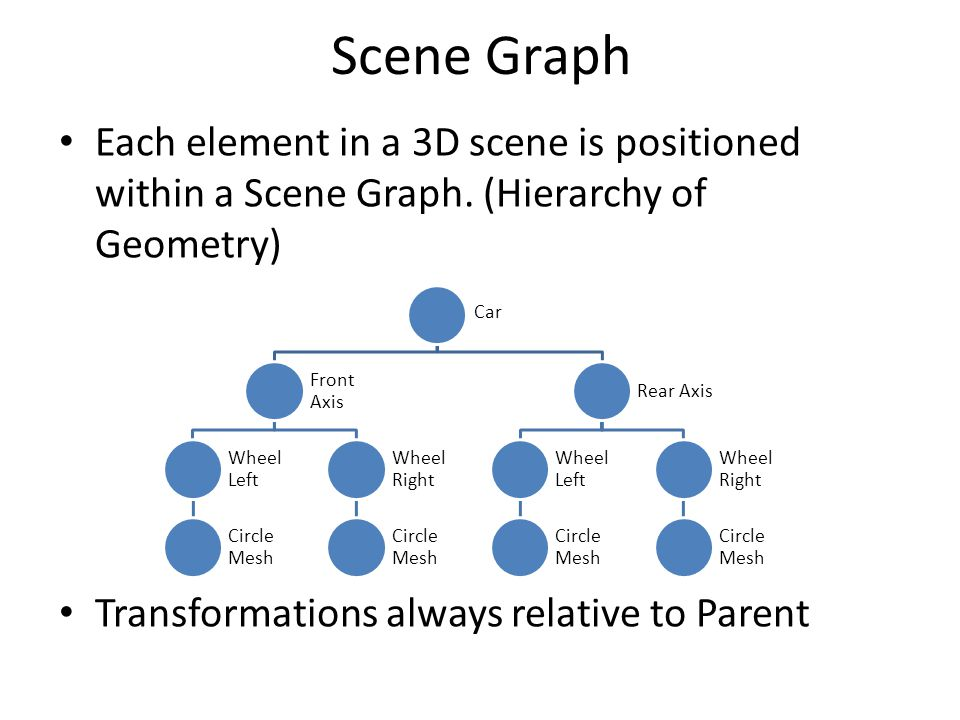 Scene Graph Each element in a 3D scene is positioned within a Scene Graph.