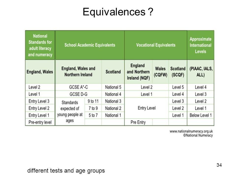 34 Equivalences .