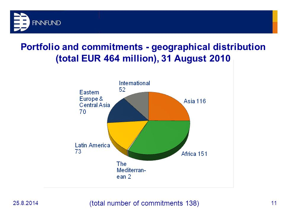 Portfolio and commitments - geographical distribution (total EUR 464 million), 31 August 2010 (total number of commitments 138)