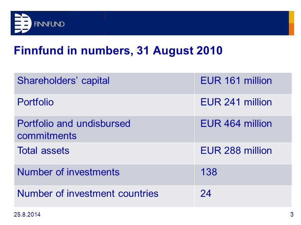 Finnfund in numbers, 31 August 2010 325.8.2014 Shareholders' capital EUR 161 million Portfolio EUR 241 million Portfolio and undisbursed commitments EUR 464 million Total assets EUR 288 million Number of investments 138 Number of investment countries 24