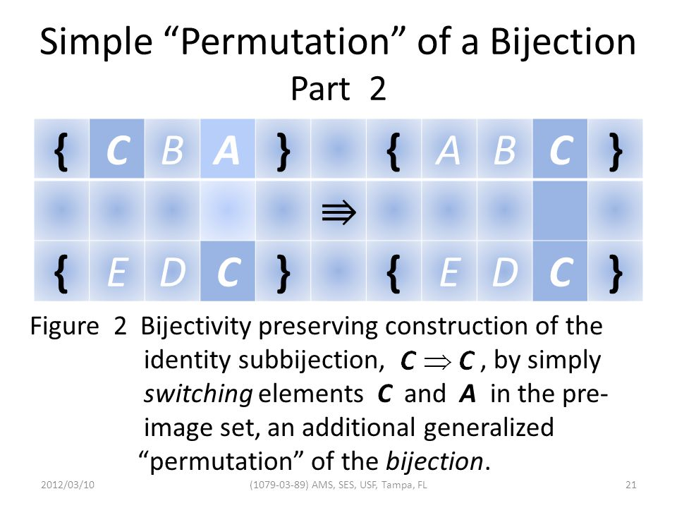 Simple Permutation of a Bijection Part 2 {CBA}{ABC}  ⇛   {EDC}{EDC} Figure 2 Bijectivity preserving construction of the identity subbijection,, by simply switching elements C and A in the pre- image set, an additional generalized permutation of the bijection.