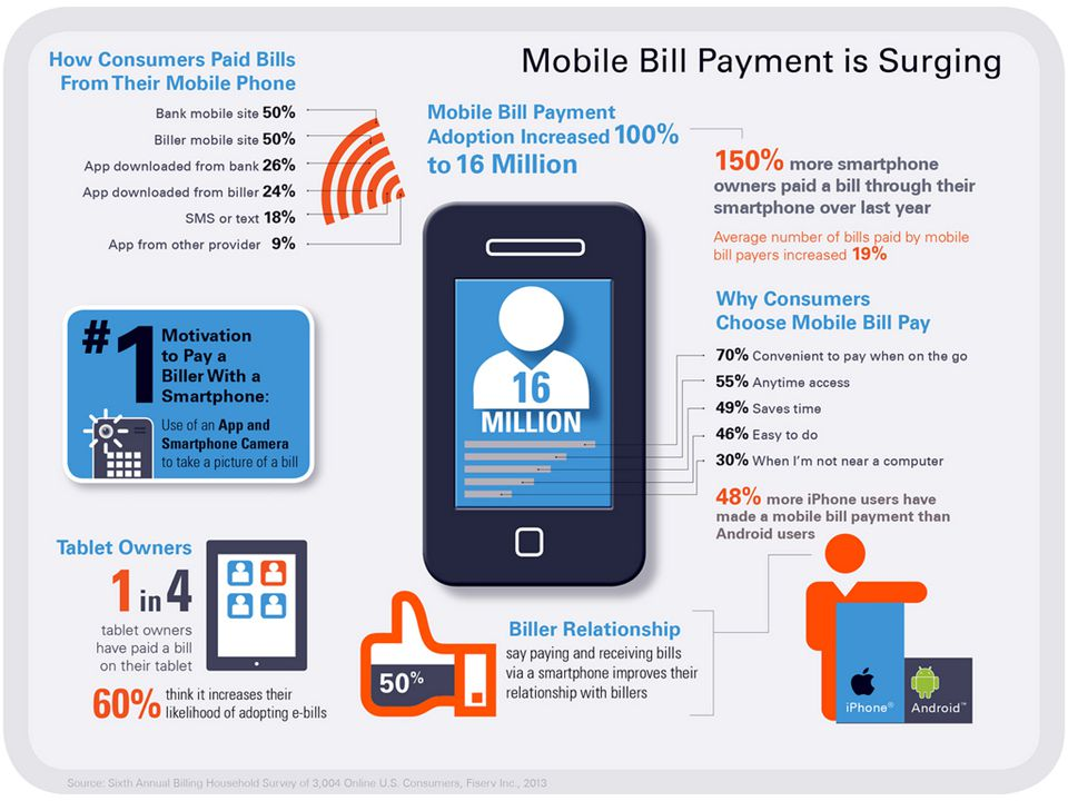 Billing Household Survey, Fiserv 2013