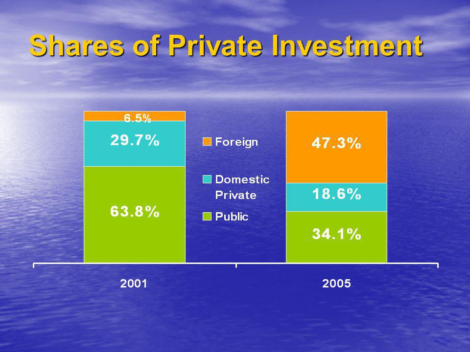 Approved and Implemented FDI in Lao PDR from Y2000 to 1 st half 2005.