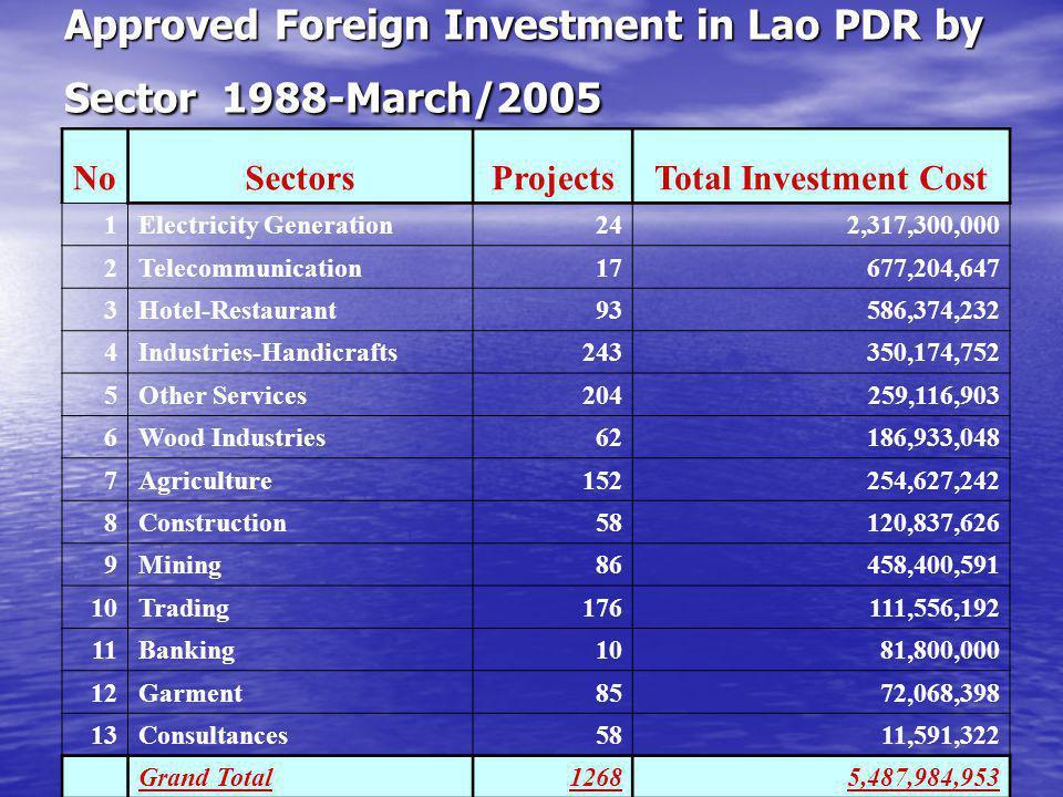 LAO PDR IN THE GLOBAL ECONOMY Member of international organization ( MIGA, ASEAN, ASEAN-Japan Centre, WORLD BANK, ADB, IMF…) Member of international organization ( MIGA, ASEAN, ASEAN-Japan Centre, WORLD BANK, ADB, IMF…) GSP Privileges : 42 countries ( EU, CANADA, JAPAN, CHINA, …..