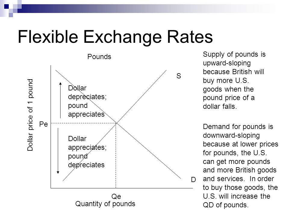 Flexible Exchange Rates Dollar price of 1 pound Quantity of pounds S D Qe Pe Dollar depreciates; pound appreciates Dollar appreciates; pound depreciates Demand for pounds is downward-sloping because at lower prices for pounds, the U.S.