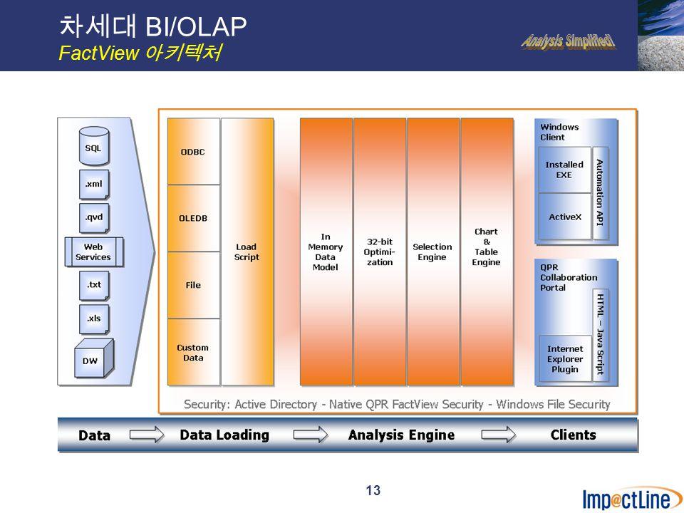 13 차세대 BI/OLAP FactView 아키텍처