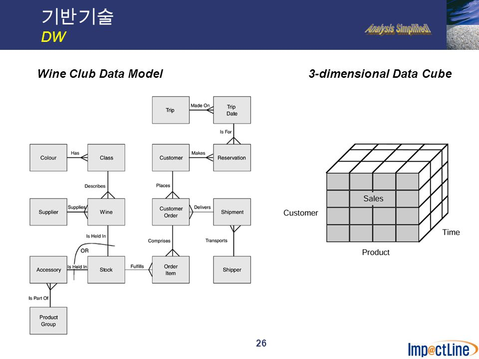 26 기반기술 DW Wine Club Data Model3-dimensional Data Cube