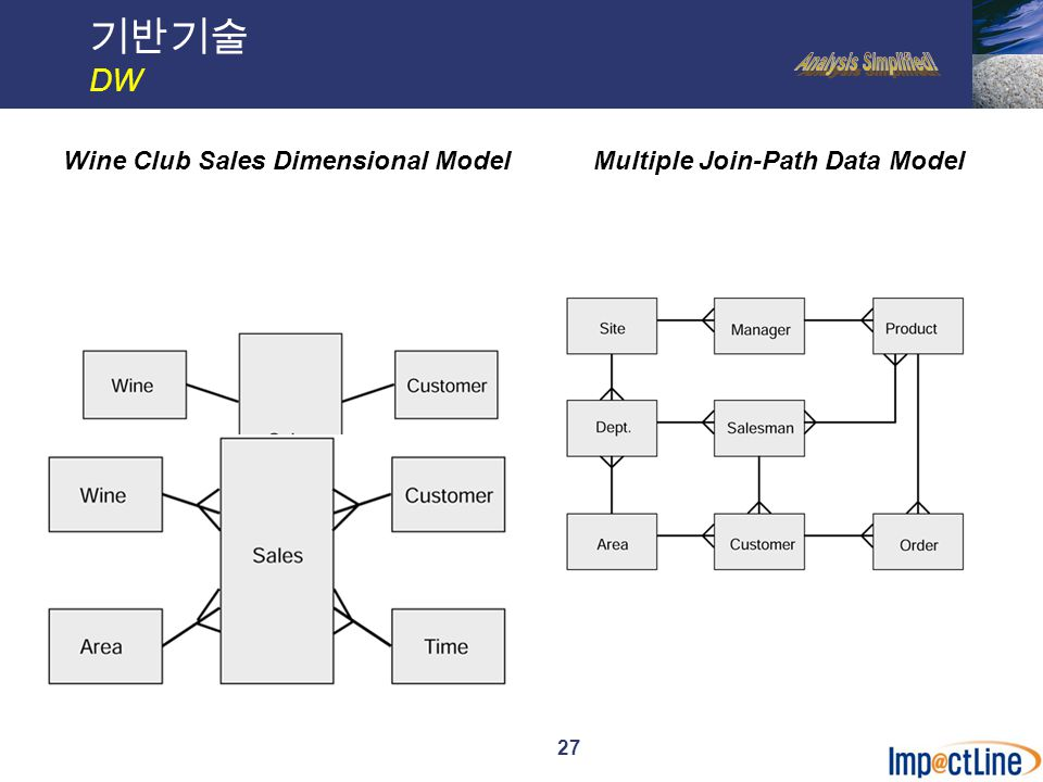 27 기반기술 DW Wine Club Sales Dimensional ModelMultiple Join-Path Data Model