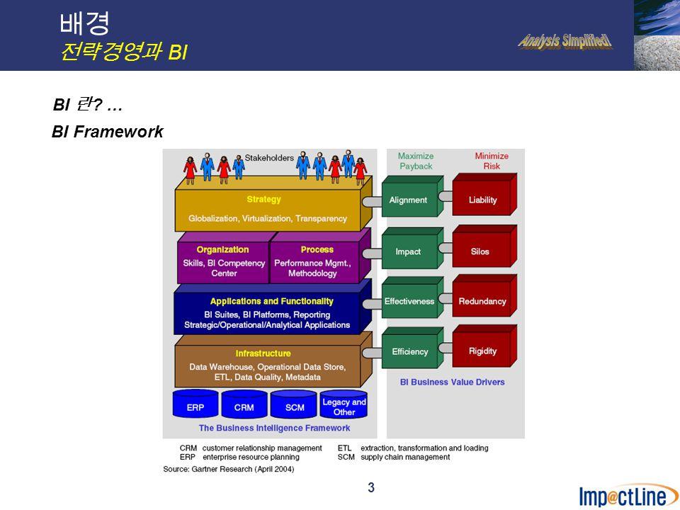 3 배경 전략경영과 BI BI Framework BI 란 …