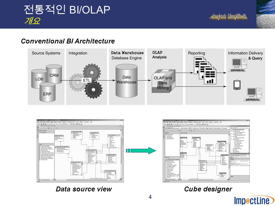 4 전통적인 BI/OLAP 개요 Conventional BI Architecture Data source viewCube designer