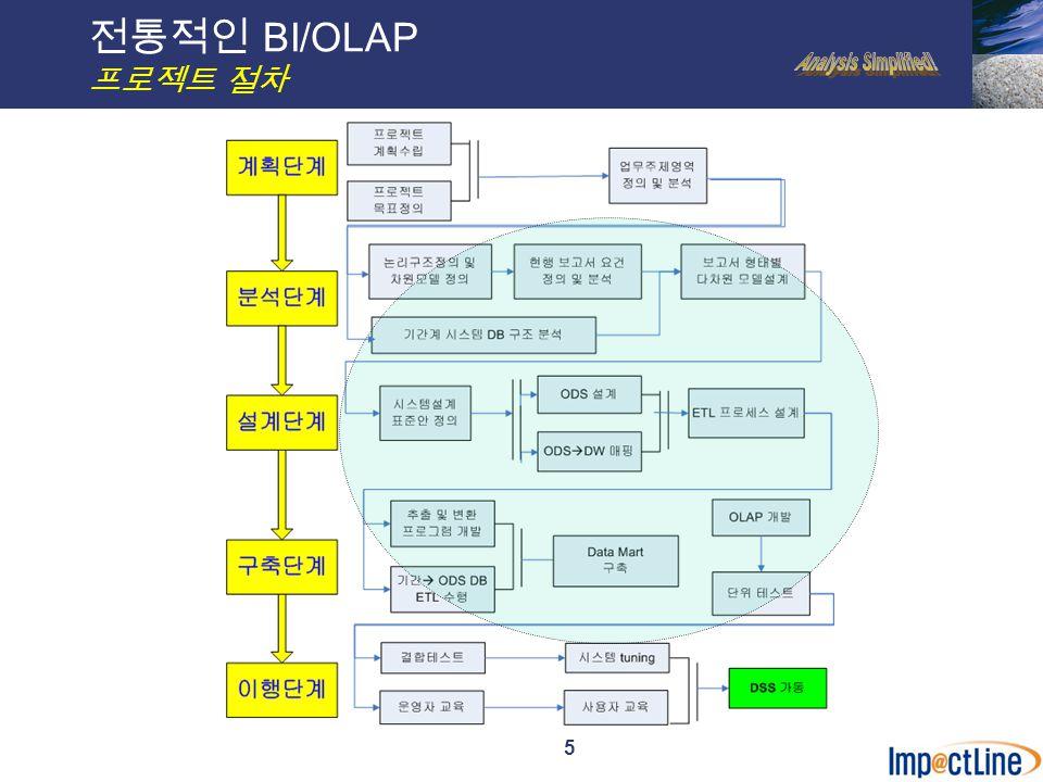 5 전통적인 BI/OLAP 프로젝트 절차