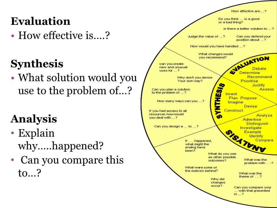 Evaluation How effective is….? Synthesis What solution would you use to the problem of…? Analysis Explain why…..happened? Can you compare this to…?