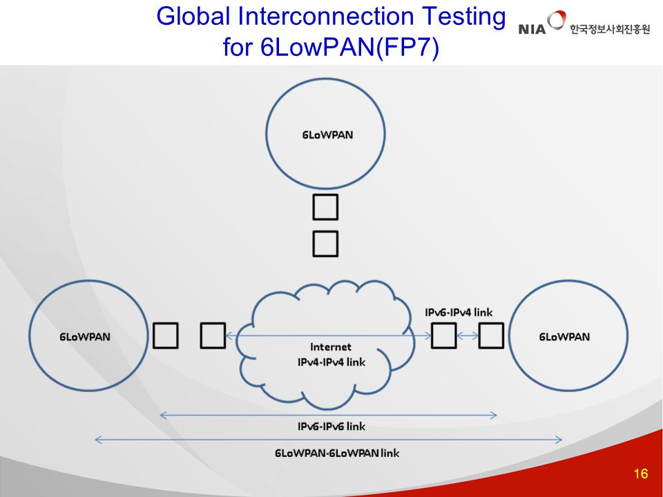 16 Global Interconnection Testing for 6LowPAN(FP7)