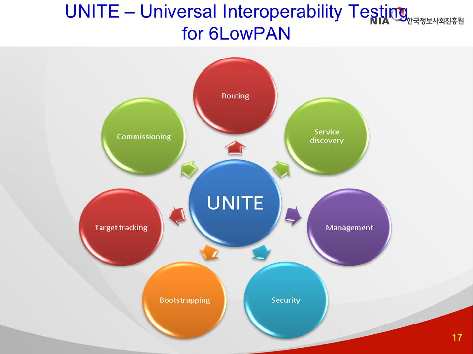 17 UNITE – Universal Interoperability Testing for 6LowPAN