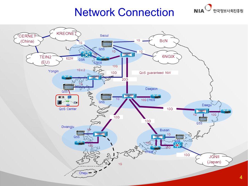 4 Network Connection ○ Cheju 20G 10G Seoul Daejeon 1G x 2 622M 10G GSR 1G QSS 10G C7609 10G QSS Busan QoS guaranteed NW C7609 1G Gwangju Yongin Daegu 1G QSS 1G QoS Center 10G 1G TEIN2 (EU) KREONET CERNET (China) JGNII (Japan) BcN 6NGIX MSPP 1G QSS