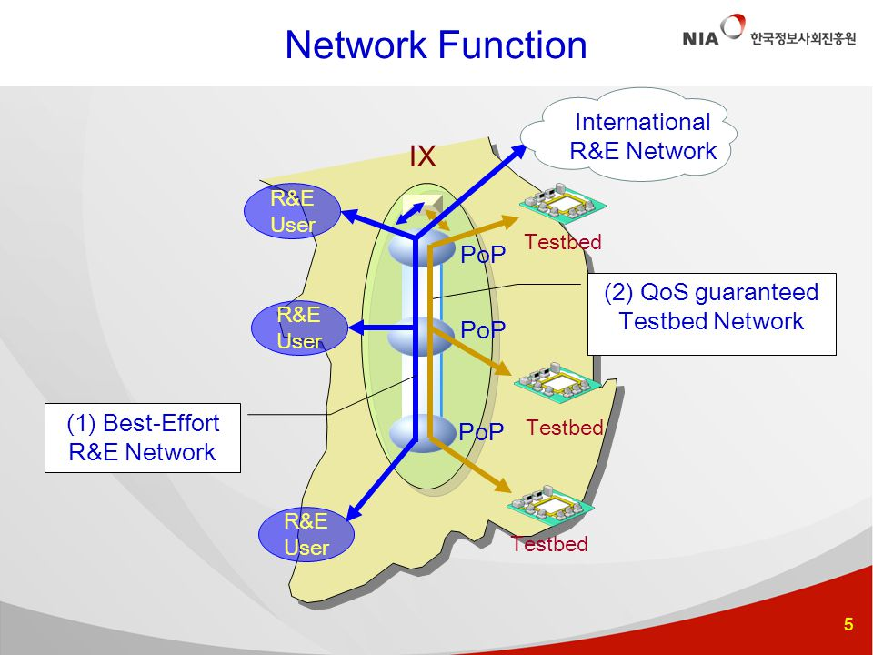 5 R&E User PoP IX (2) QoS guaranteed Testbed Network (1) Best-Effort R&E Network Testbed PoP Testbed International R&E Network Network Function R&E User R&E User