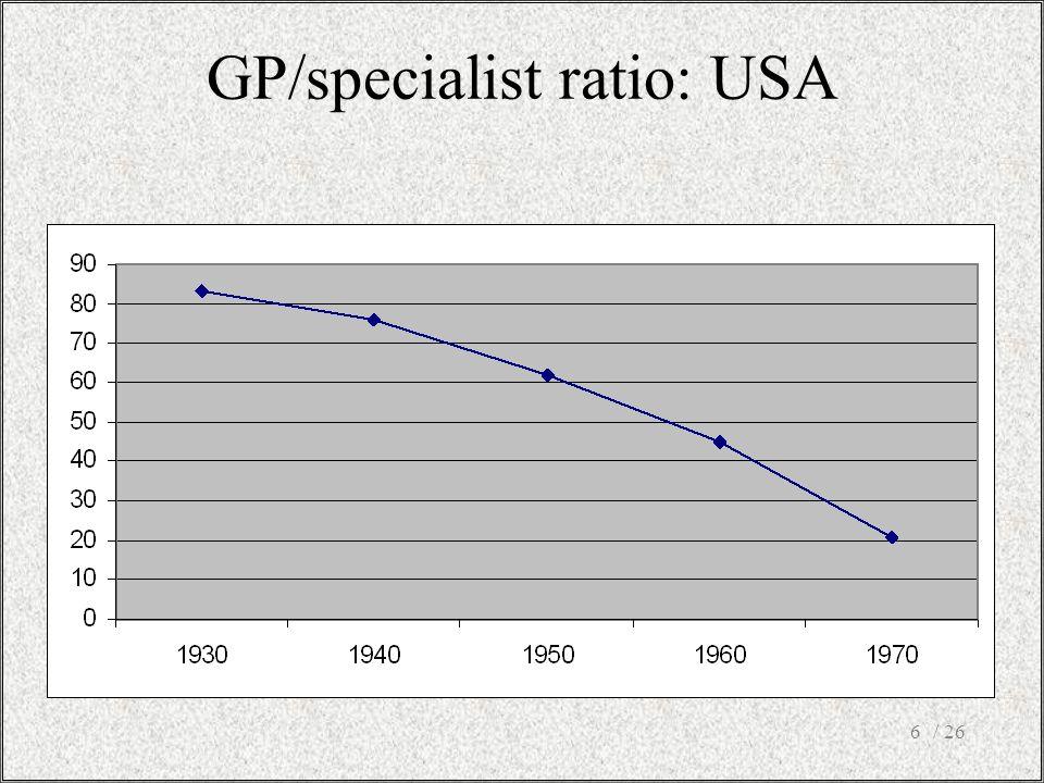 / 266 GP/specialist ratio: USA